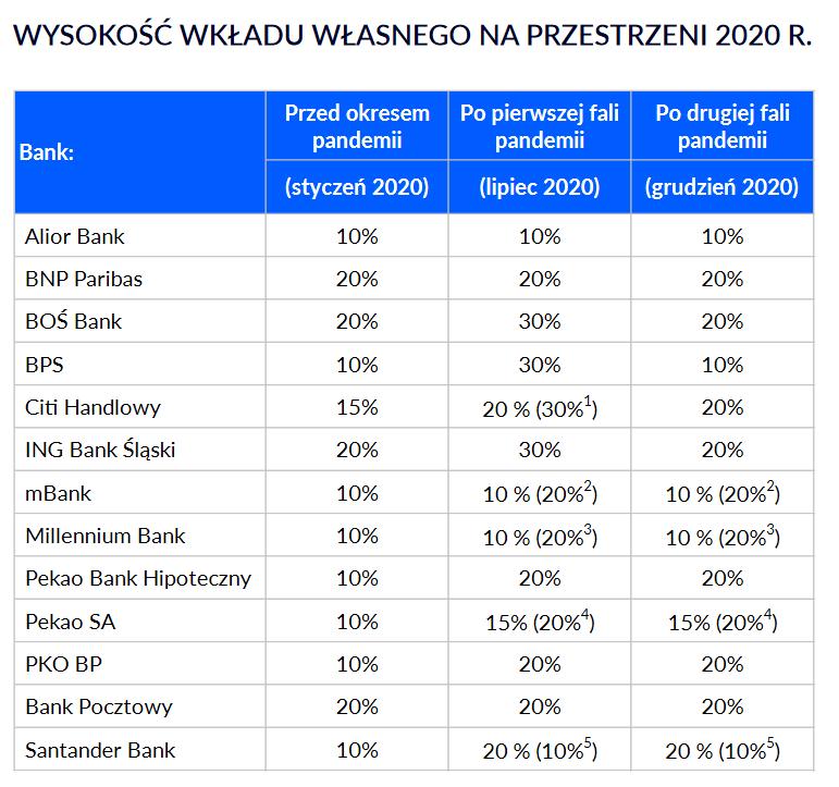 Bilan 2020 sur l'immobilier en Pologne