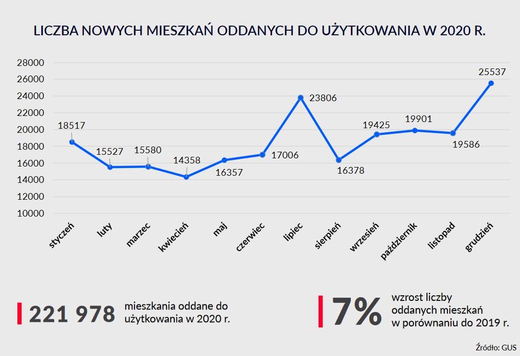 Bilan immobilier 2020 en pologne